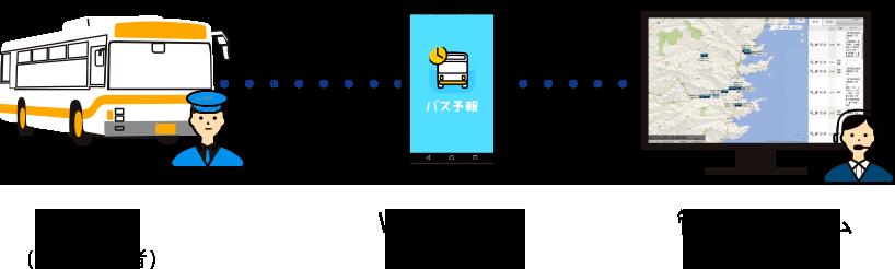 バスロケ「バス予報」バスロケーションシステム